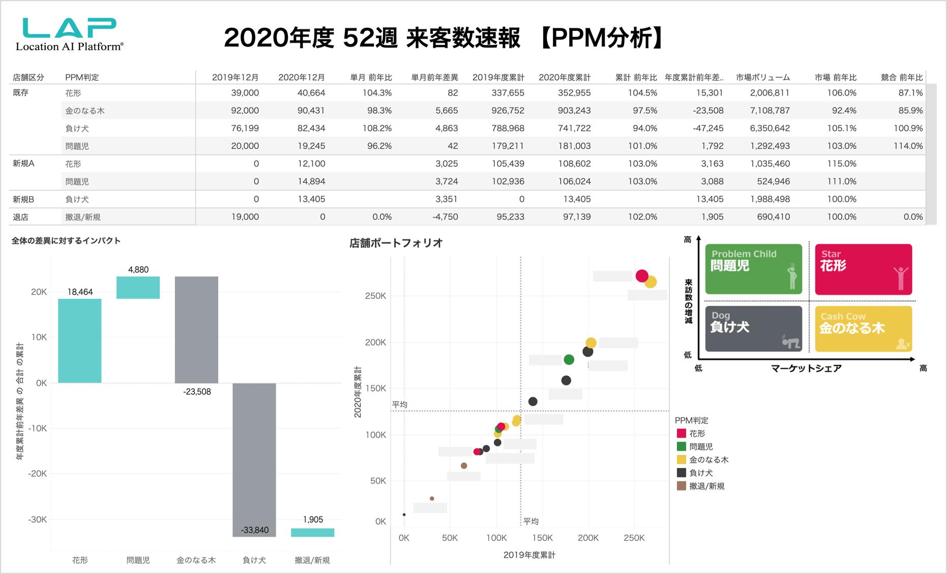 52週来客数速報 PPM分析