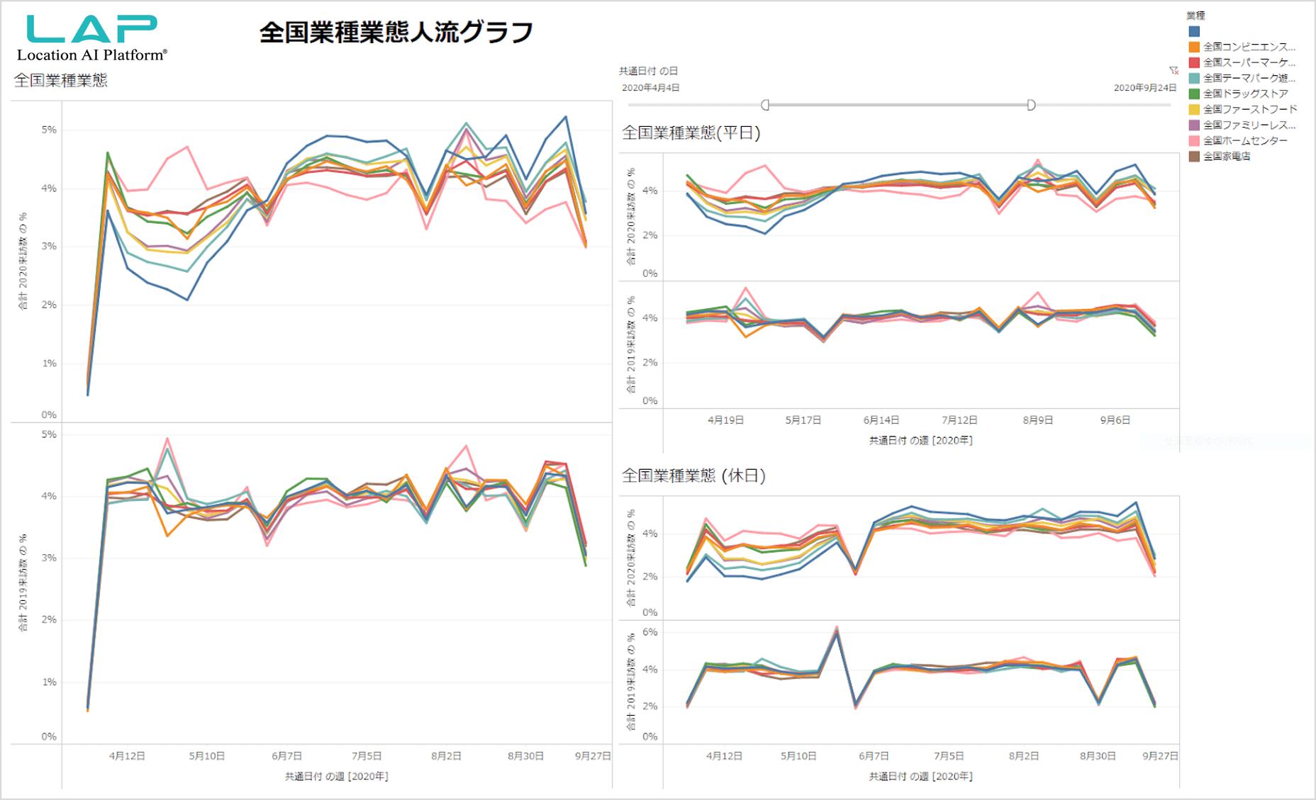 業種別の人流グラフ