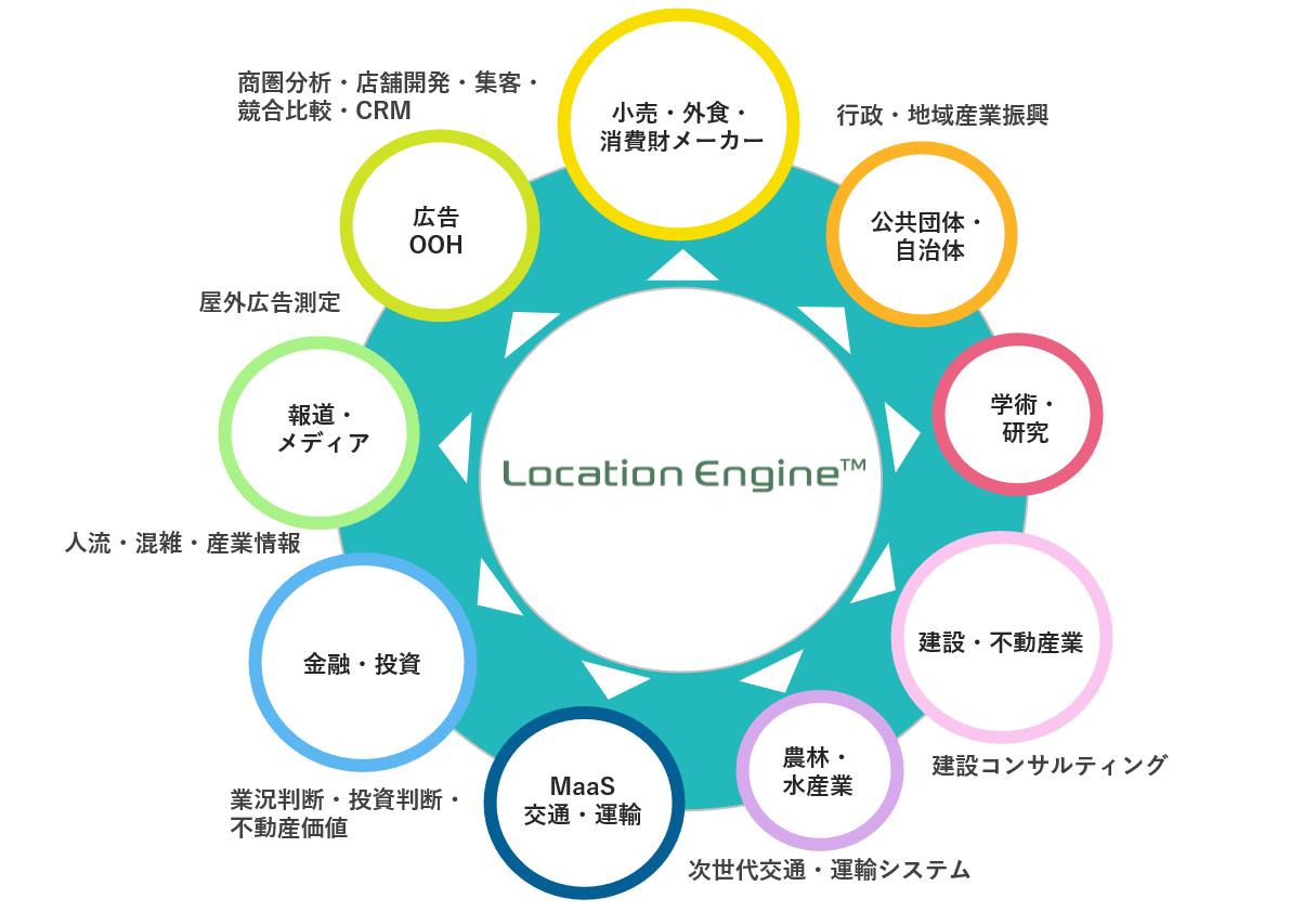 Location Techの活用分野