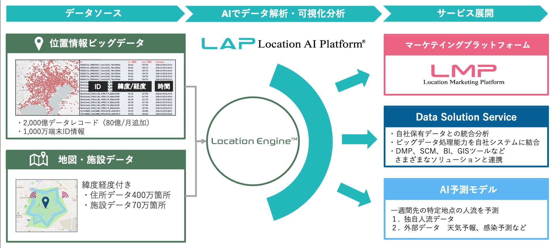 Location Engine™を活用したビジネスソリューション