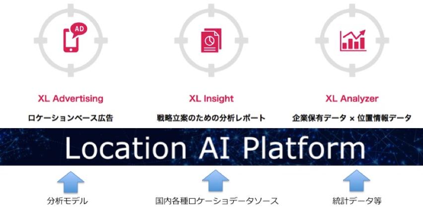 位置情報データ活用プラットフォーム location ai platform 提供開始