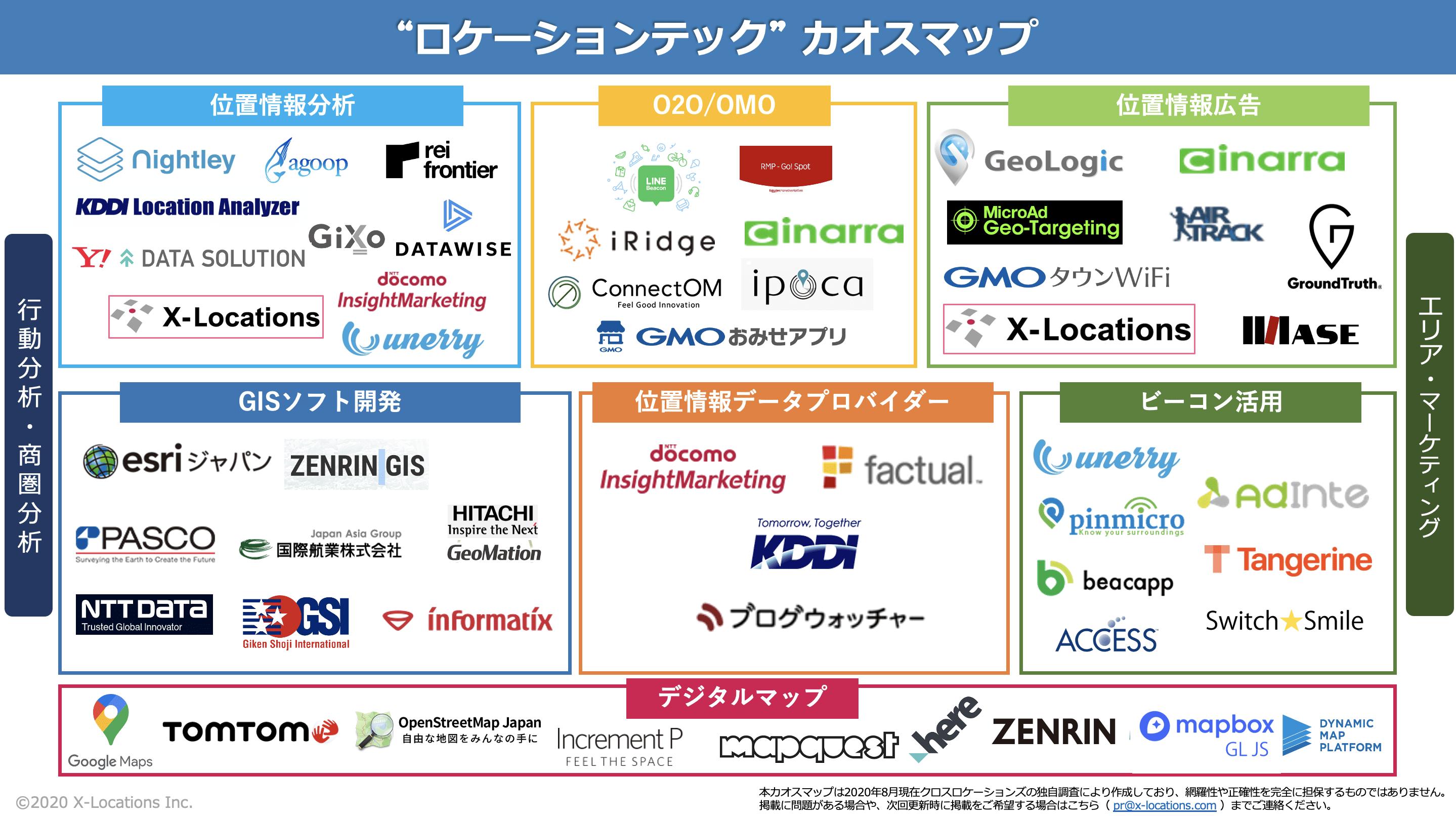 ロケーションテック(位置情報データ活用技術)業界のカオスマップ