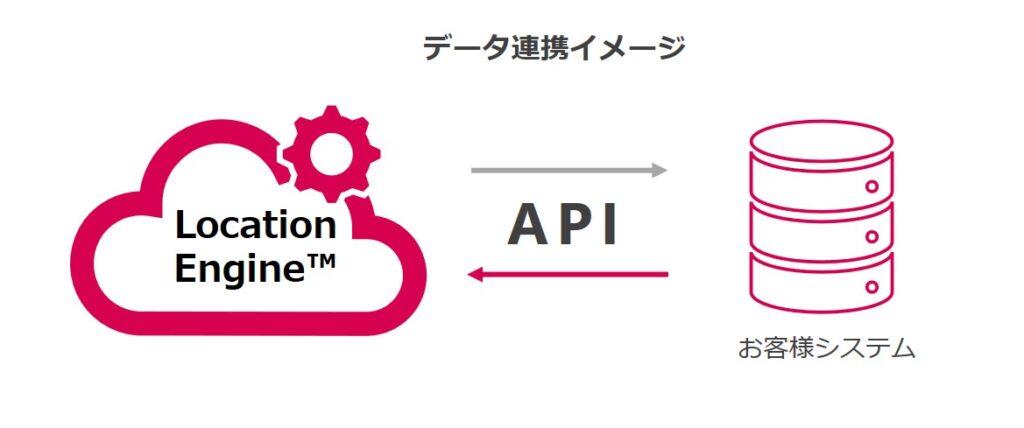 Location Engine API