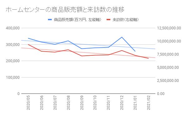 コロナ禍におけるホームセンター/スーパーマーケット店舗の人流分析と売上動向相関性についての調査レポート