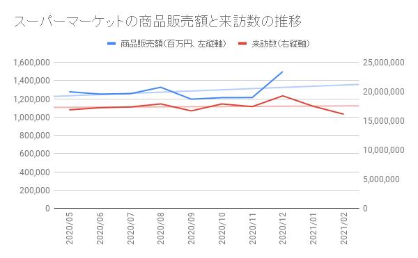 スーパーマーケットの商品販売額と来訪数の推移のグラフ