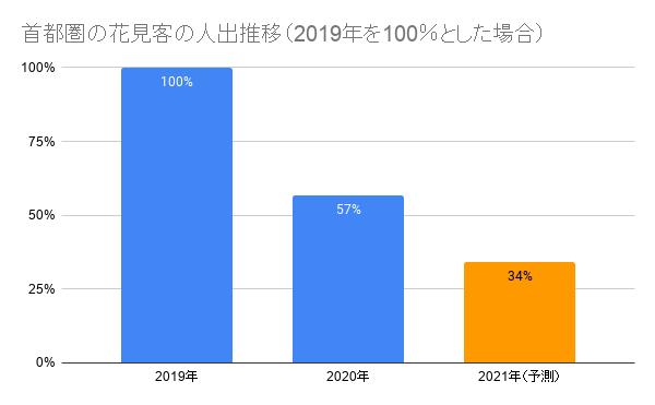 グラフ1 首都圏の2021年3月27日(土)~28日(日)のお花見の訪問者は2019年のピークの土日を100%とすると66%減少と予測