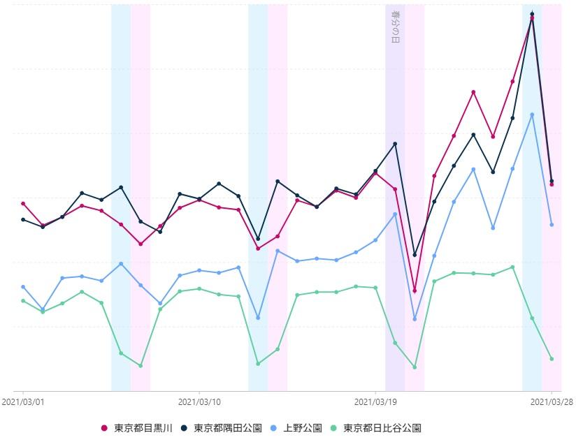 グラフ1 東京23区内の主なお花見スポットの3月27-28日の土日の来訪客は、前週20-21日に比べて170%と増加した