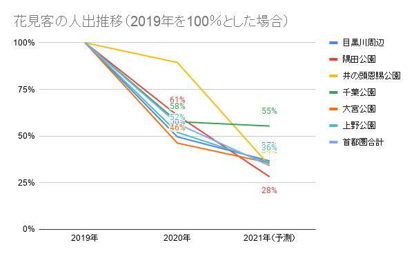 グラフ2 2019年に比べ2021年は3分の1~半分ぐらいの人出になると予測