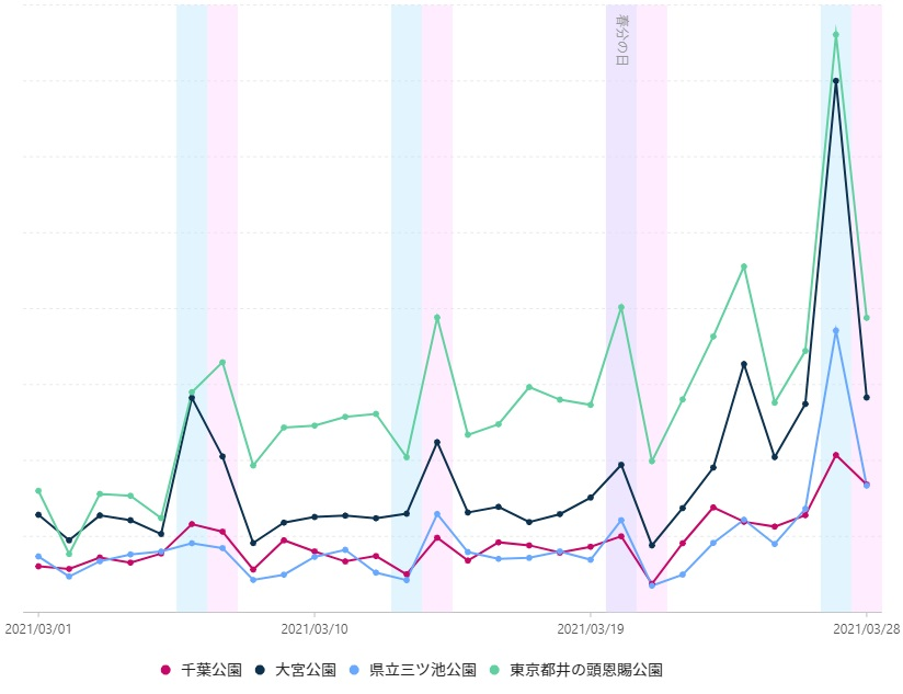 グラフ2 東京23区郊外の主なお花見スポットの3月27-28日の土日の来訪客は、前週20-21日に比べて259%と大幅に増加した