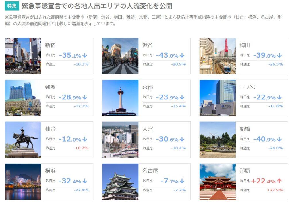 緊急事態宣言下の東京都、大阪府、兵庫県、京都府の主要都市の人流変化を公開イメージ