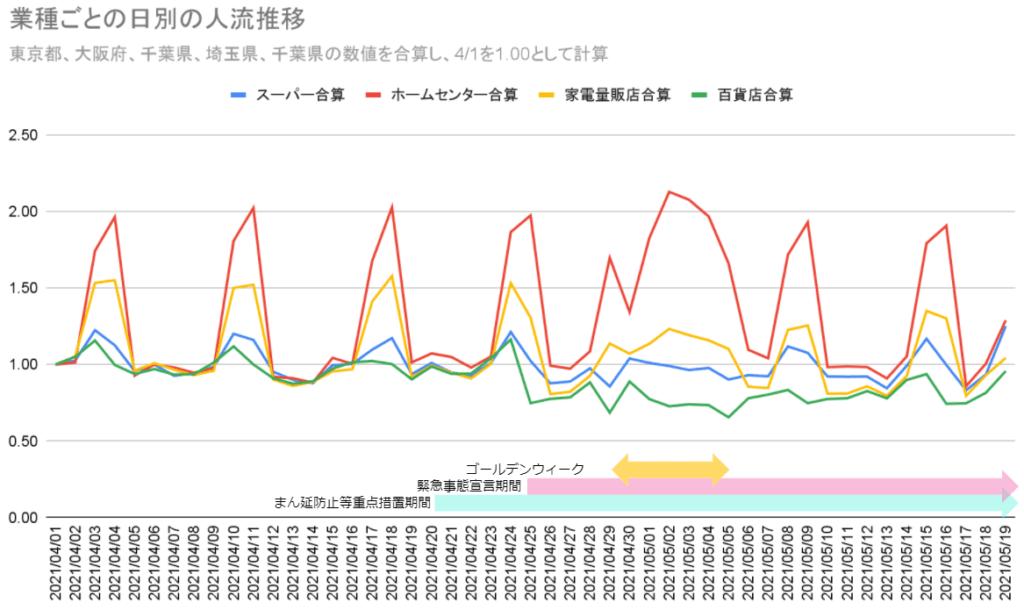_業種ごとの日別の人流推移を表すグラフ-