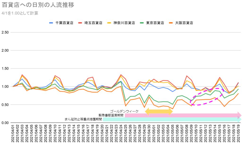グラフ2_百貨店への日別の人流推移