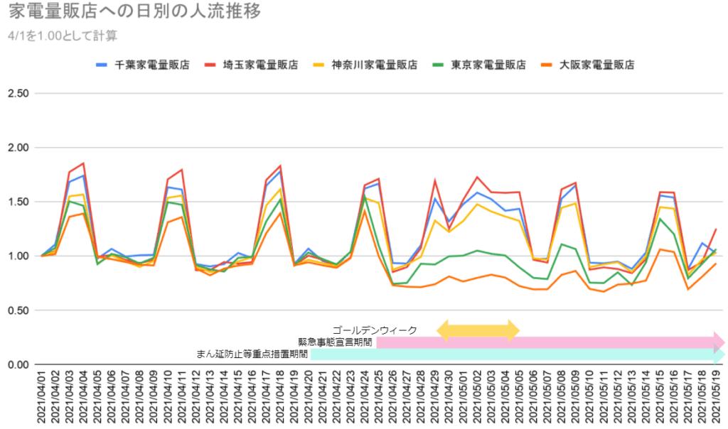 グラフ3_家電量販店への日別の人流推移