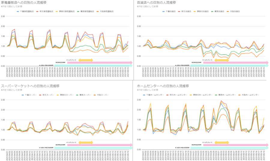 グラフ4_各種人流データを活用した緊急事態宣言時の人流推移