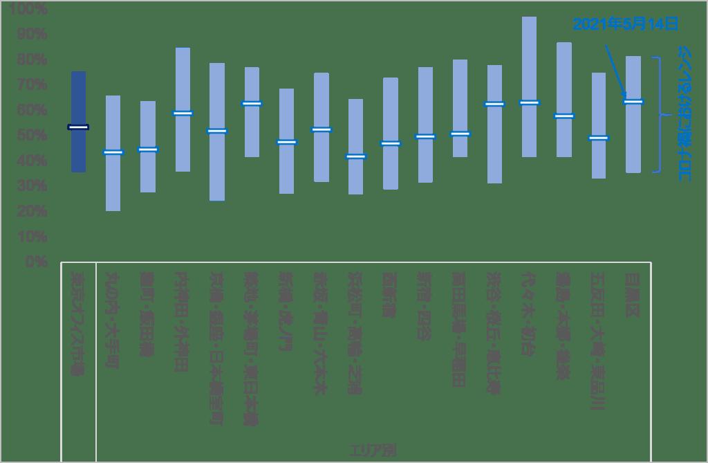 図表1_東京オフィス市場におけるオフィス出社率指数