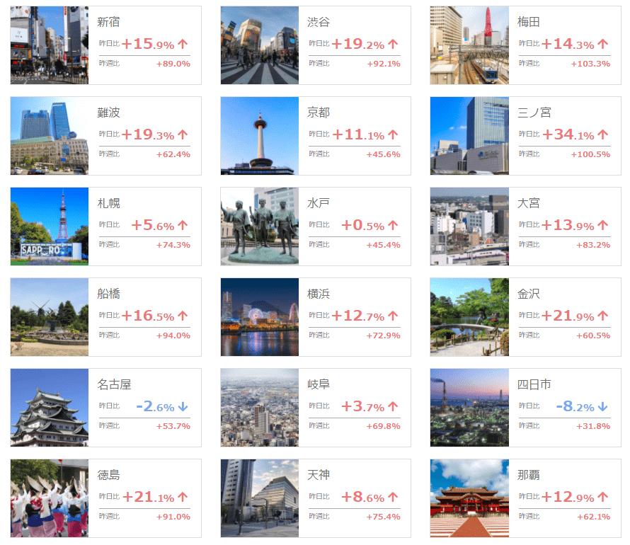 <調査1> 2021年9月30日(木)の 昨日・昨週比の人流について【主な都市】