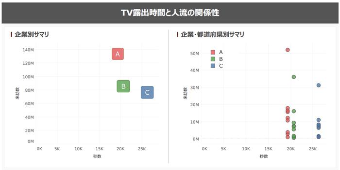 TV露出時間と人流の関係性